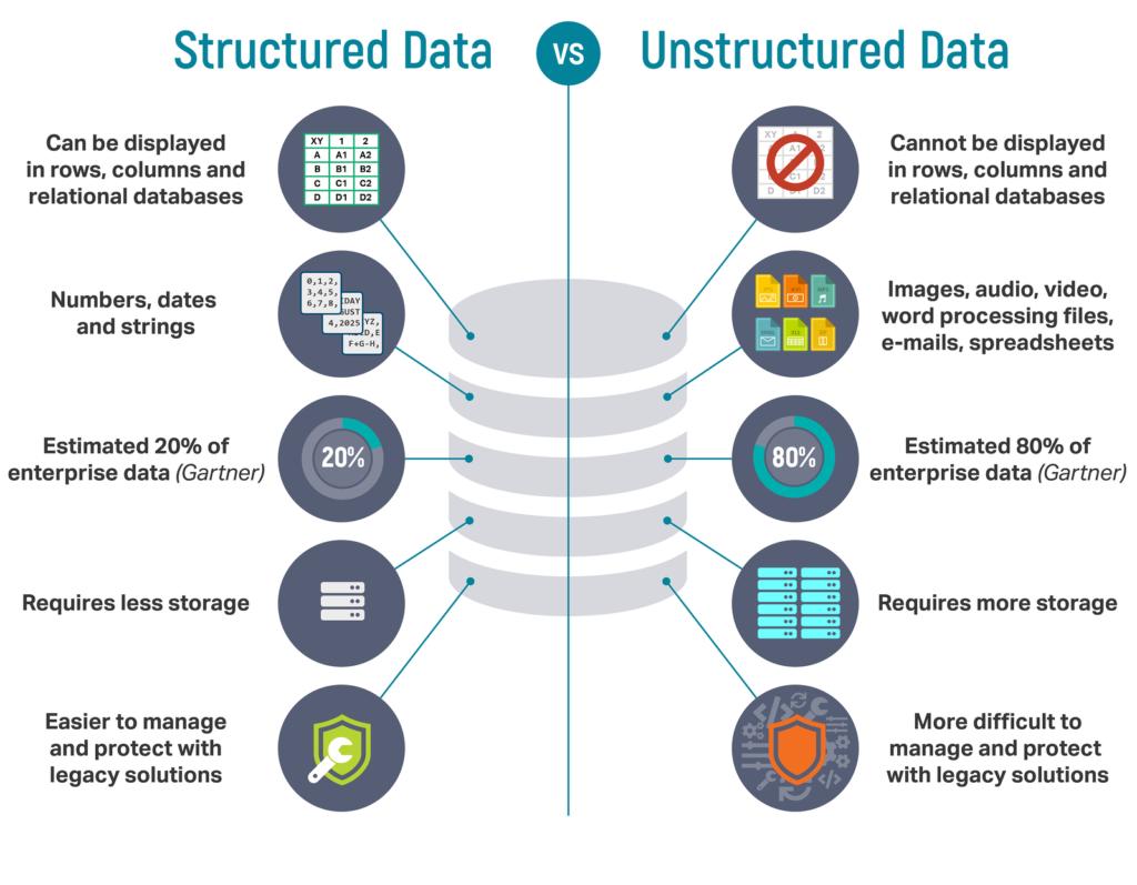 Structured vs Unstructured Data comparison